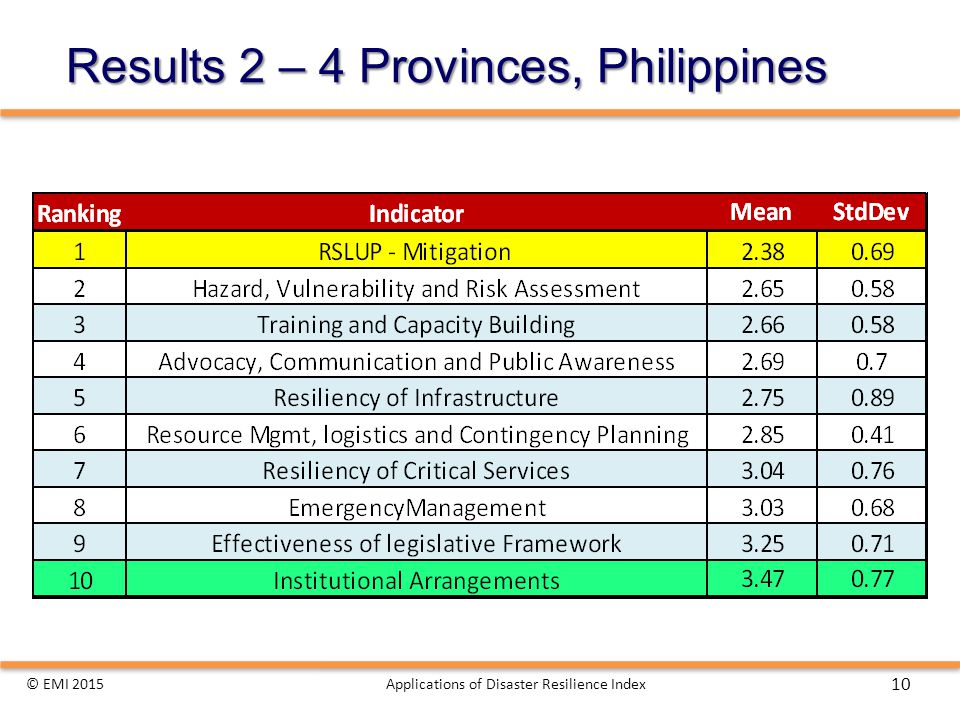 Results 2 – 4 Provinces, Philippines © EMI 2015Applications of Disaster Resilience Index 10