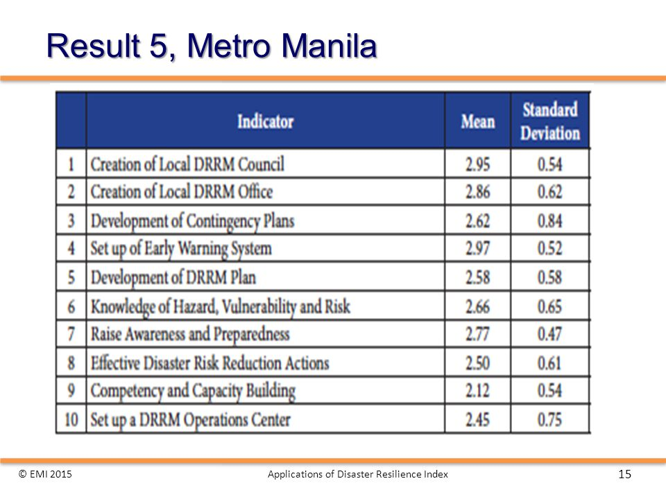 Result 5, Metro Manila © EMI 2015Applications of Disaster Resilience Index 15