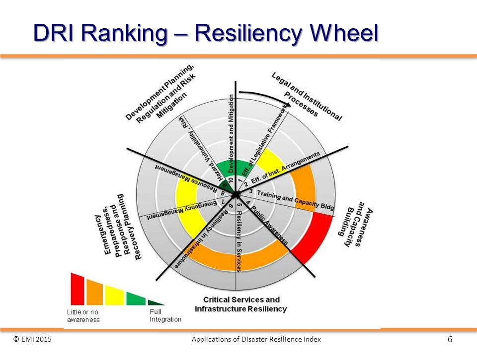 DRI Ranking – Resiliency Wheel © EMI 2015Applications of Disaster Resilience Index 6