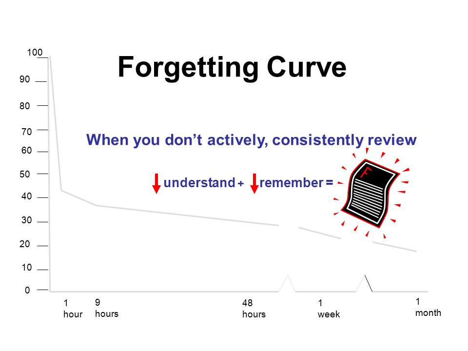 1 hour 9 hours 48 hours 1 week 1 month 100 90 80 70 60 40 50 30 10 20 0 Forgetting Curve understand + remember = When you don't actively, consistently review