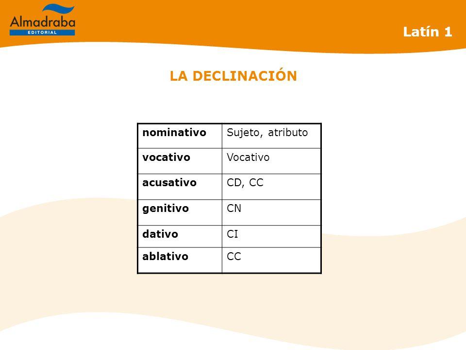 LA DECLINACIÓN Latín 1 nominativoSujeto, atributo vocativoVocativo acusativoCD, CC genitivoCN dativoCI ablativoCC