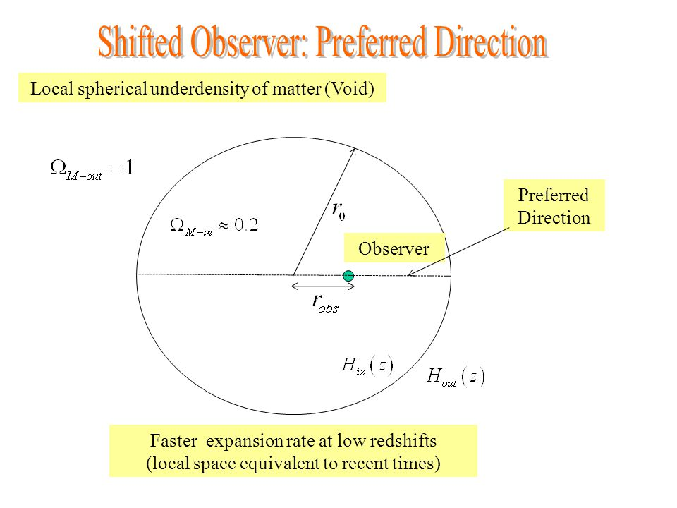 Faster expansion rate at low redshifts (local space equivalent to recent times) Local spherical underdensity of matter (Void) Observer Preferred Direction