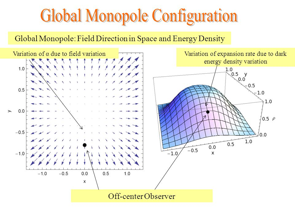 Global Monopole: Field Direction in Space and Energy Density Off-center Observer Variation of α due to field variationVariation of expansion rate due to dark energy density variation