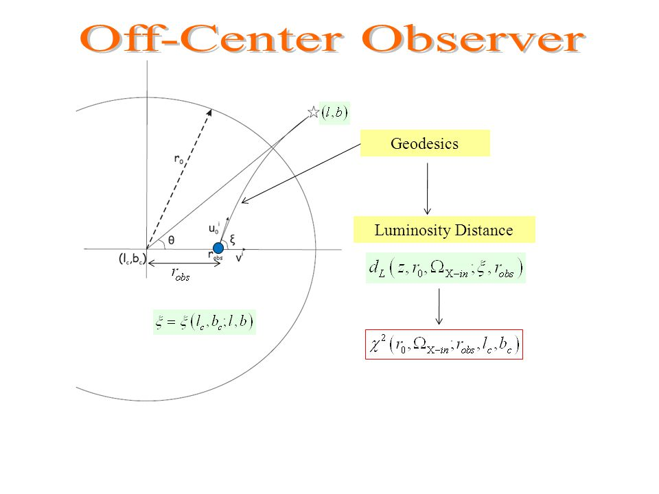 Geodesics Luminosity Distance