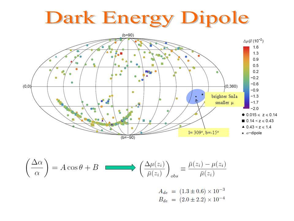 brighter SnIa smaller μ l= 309 o, b=-15 o