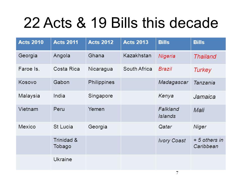 22 Acts & 19 Bills this decade Acts 2010Acts 2011Acts 2012Acts 2013Bills GeorgiaAngolaGhanaKazakhstan Nigeria Thailand Faroe Is.Costa RicaNicaraguaSou