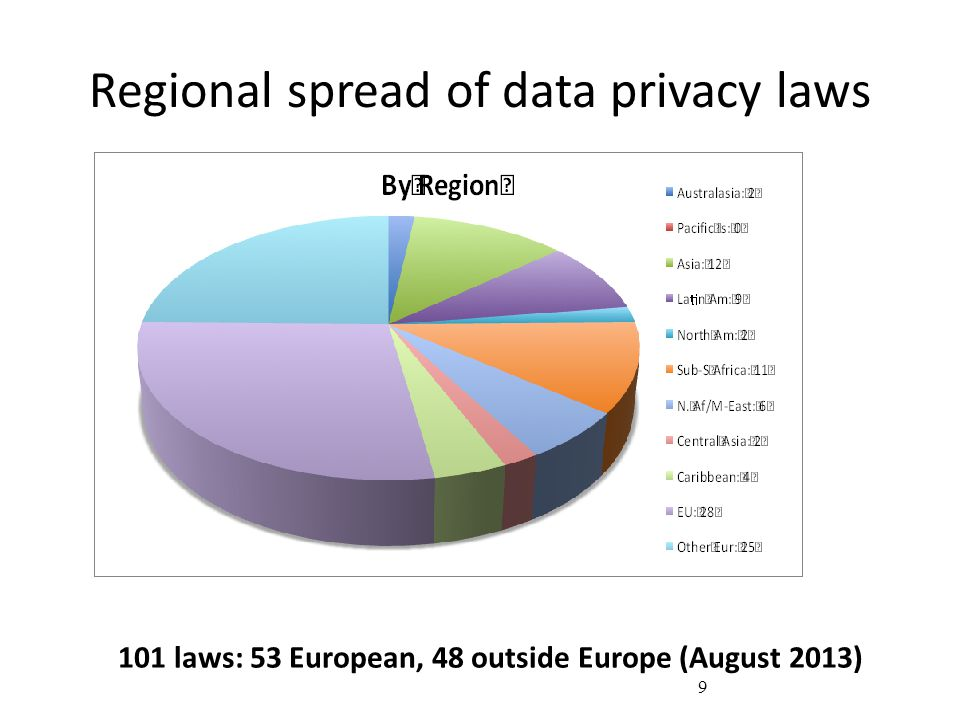 Regional spread of data privacy laws 101 laws: 53 European, 48 outside Europe (August 2013) 9