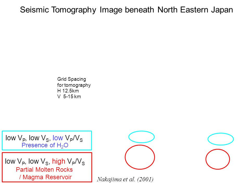 Seismic Tomography Image beneath North Eastern Japan Grid Spacing for tomography H 12.5km V 5-15 km Nakajima et al. (2001) low V P, low V S, low V P /