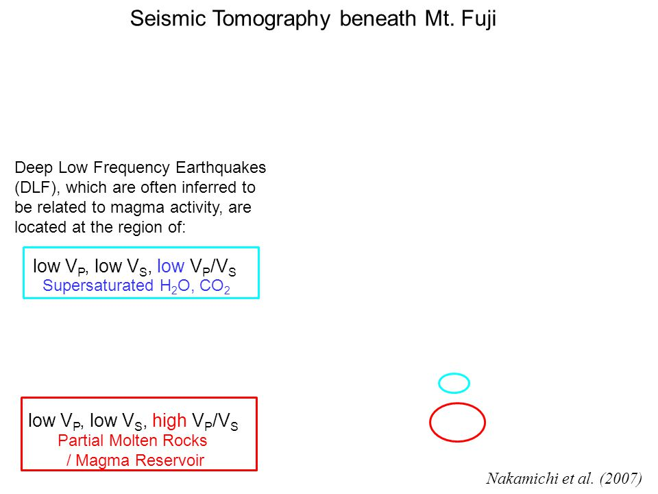 Seismic Tomography beneath Mt. Fuji low V P, low V S, low V P /V S Supersaturated H 2 O, CO 2 low V P, low V S, high V P /V S Partial Molten Rocks / M