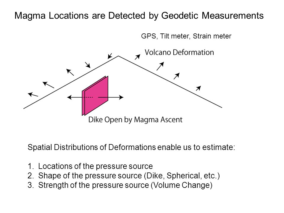 GPS, Tilt meter, Strain meter Spatial Distributions of Deformations enable us to estimate: 1.Locations of the pressure source 2.Shape of the pressure