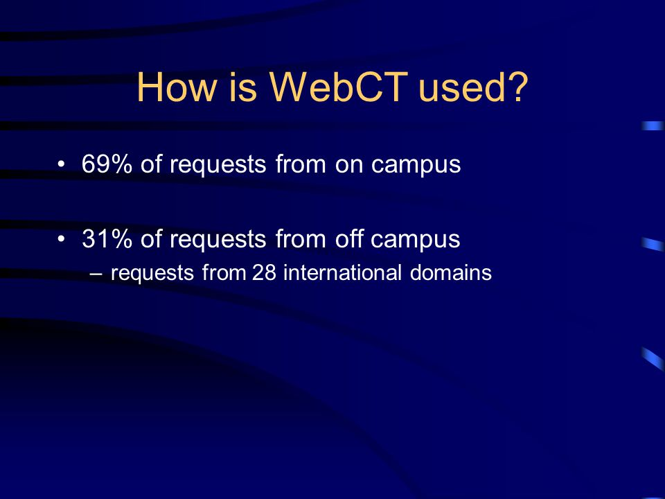 How is WebCT used? 69% of requests from on campus 31% of requests from off campus –requests from 28 international domains