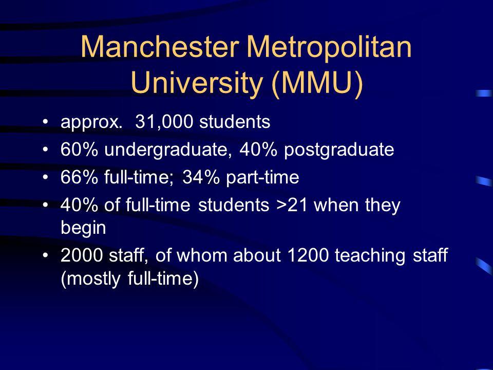 Manchester Metropolitan University (MMU) approx.