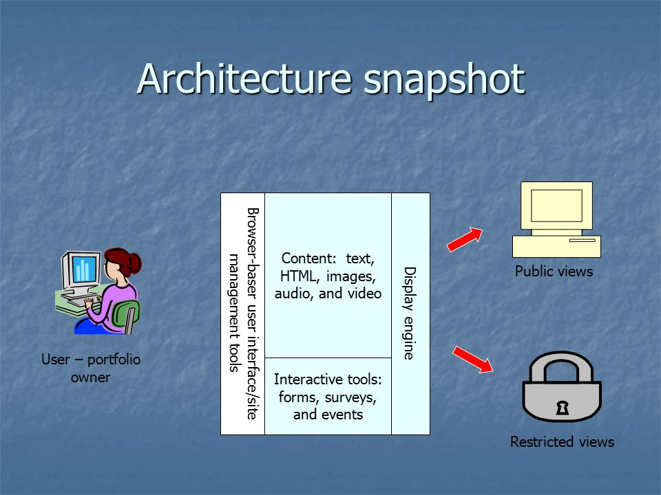 Architecture snapshot Browser-baser user interface/site management tools Content: text, HTML, images, audio, and video Interactive tools: forms, surveys, and events Display engine Public views Restricted views User – portfolio owner