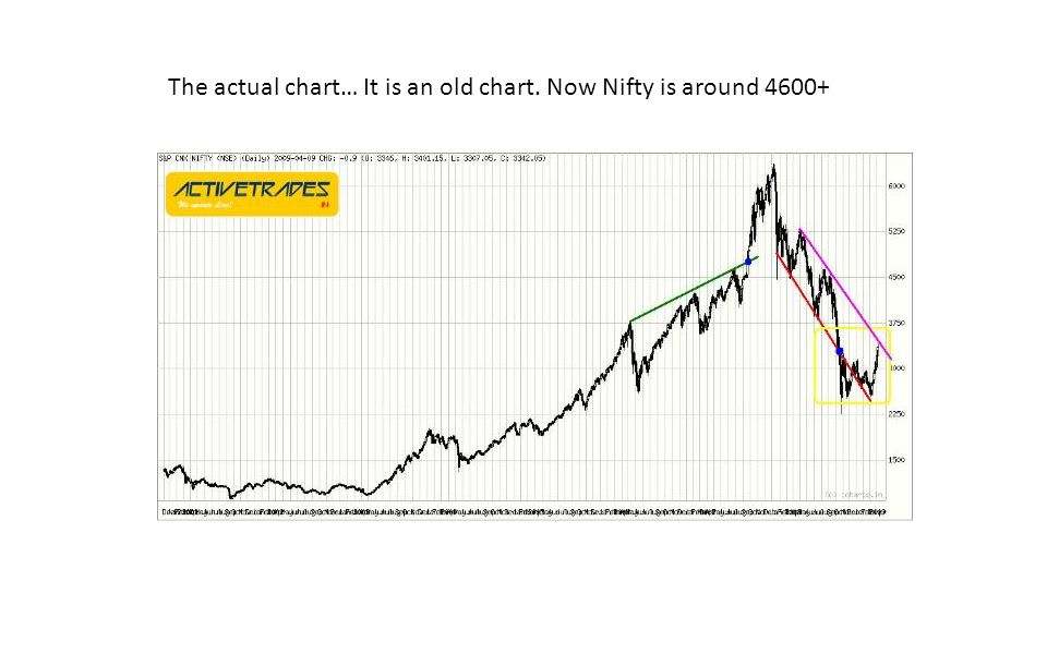 The actual chart… It is an old chart. Now Nifty is around 4600+