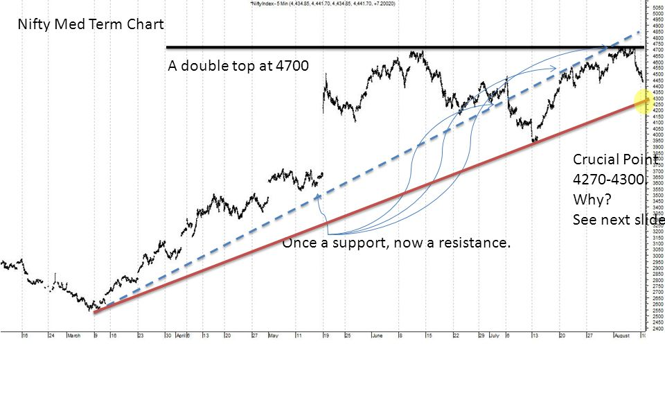 Nifty Med Term Chart A double top at 4700 Once a support, now a resistance. Crucial Point 4270-4300. Why? See next slide
