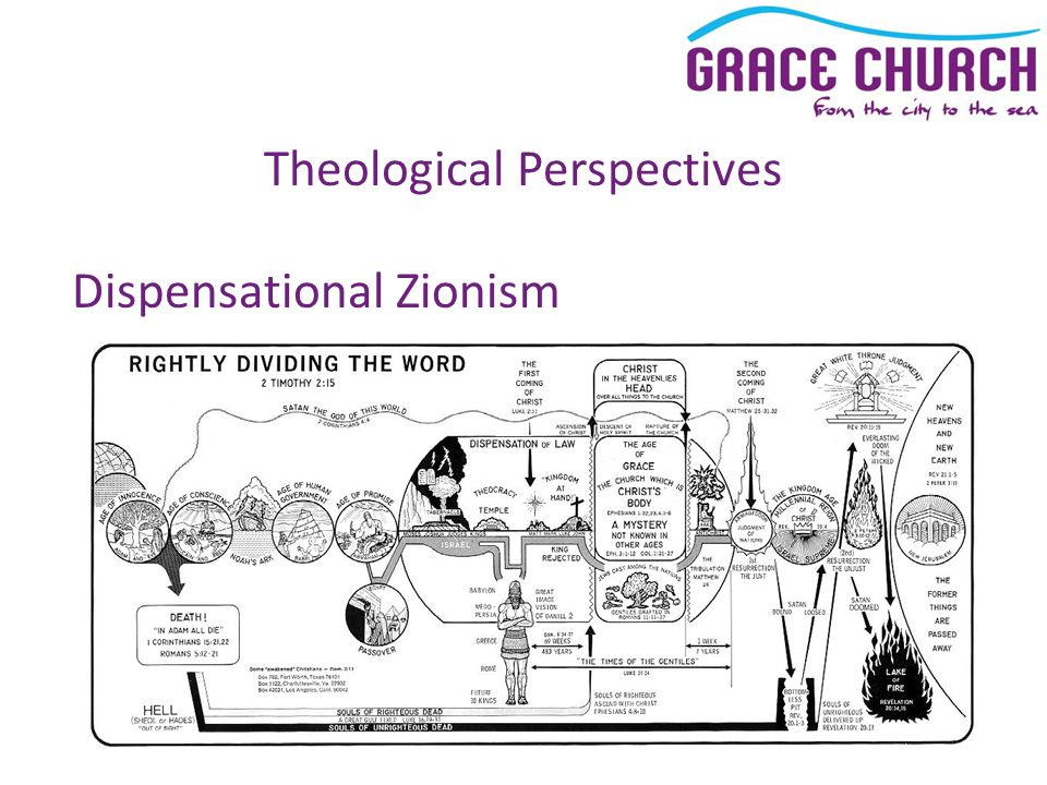 Theological Perspectives Dispensational Zionism History is divided into 7 'dispensations' We are currently in Number 6, but it is doomed to fail There is no connection between Israel and the church OT prophecy has a future, literal fulfilment Christians can and should 'hasten the end of the age'