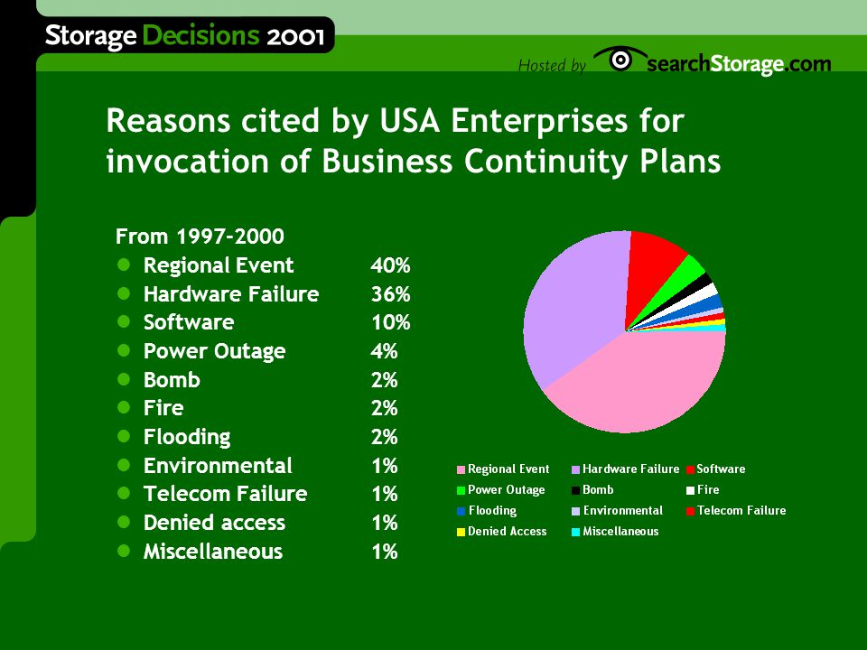Reasons cited by European Enterprises for invocation of Business Continuity Plans From 1997-2000 Hardware Failure60% Software16% Power Outage7% Bomb3% Fire3% Flooding3% Environmental2% Telecom Failure1% Denied access1% Miscellaneous4%
