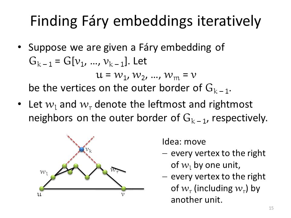 Finding Fáry embeddings iteratively Suppose we are given a Fáry embedding of G k – 1 = G [ v 1, …, v k – 1 ].