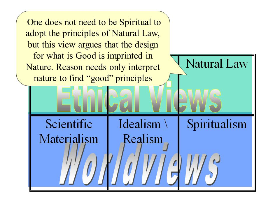 …and there are three major corresponding CATEGORIES for the different ethical views...