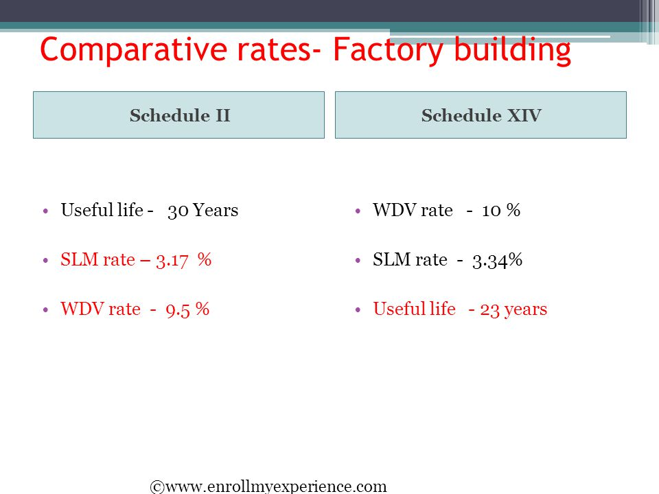 Comparative rates- Factory building Schedule IISchedule XIV Useful life - 30 Years SLM rate – 3.17 % WDV rate - 9.5 % WDV rate - 10 % SLM rate - 3.34%