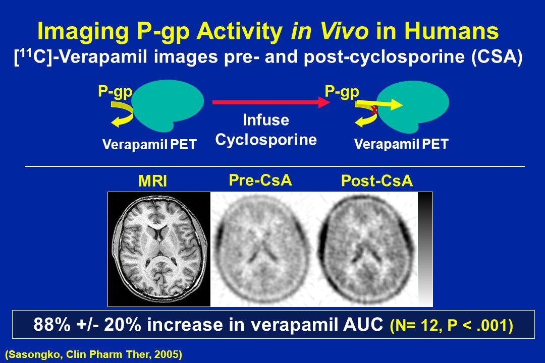 Imaging P-gp Activity in Vivo in Humans [ 11 C]-Verapamil images pre- and post-cyclosporine (CSA) Pre-CsA Post-CsA MRI (Sasongko, Clin Pharm Ther, 200