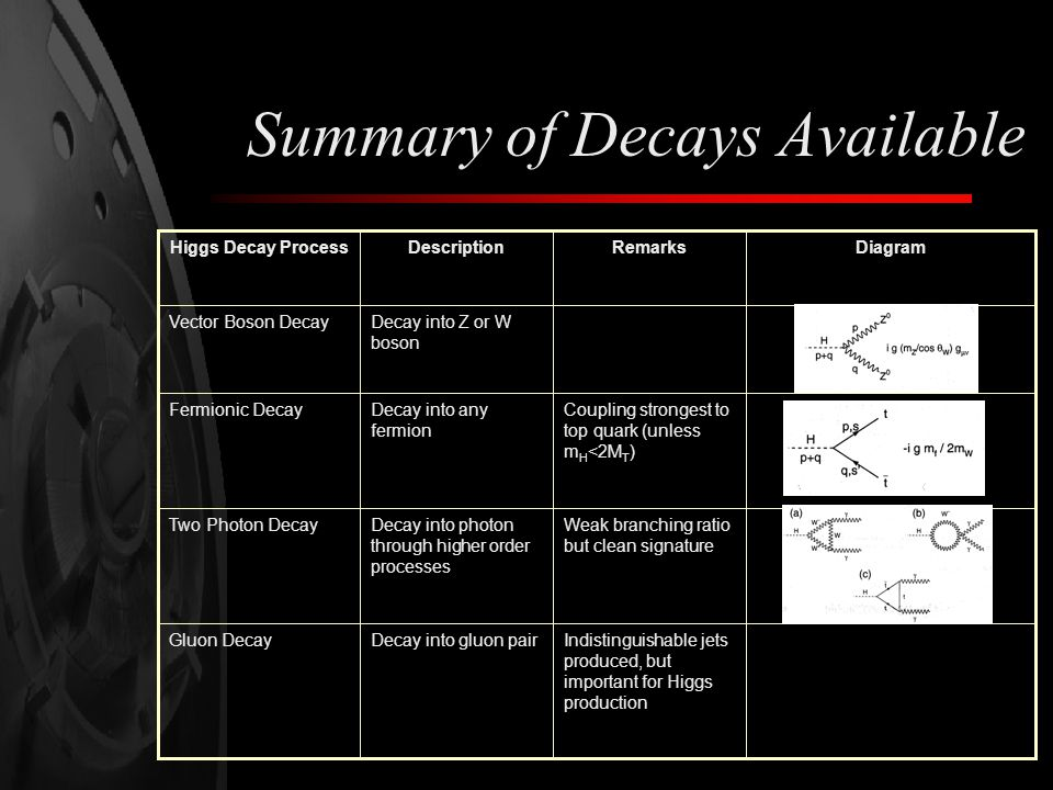 Summary of Decays Available Indistinguishable jets produced, but important for Higgs production Decay into gluon pairGluon Decay Weak branching ratio but clean signature Decay into photon through higher order processes Two Photon Decay Coupling strongest to top quark (unless m H <2M T ) Decay into any fermion Fermionic Decay Decay into Z or W boson Vector Boson Decay DiagramRemarksDescriptionHiggs Decay Process