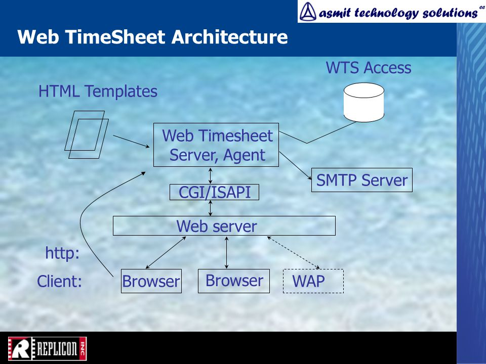 Web TimeSheet Architecture Web server Browser Client: http: CGI/ISAPI Web Timesheet Server, Agent SMTP Server WAP HTML Templates WTS Access