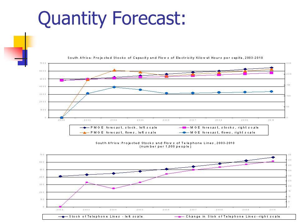 Quantity Forecast: