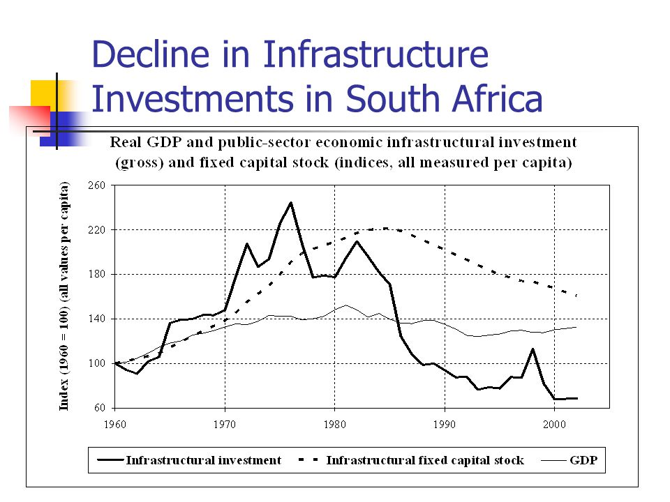Decline in Infrastructure Investments in South Africa