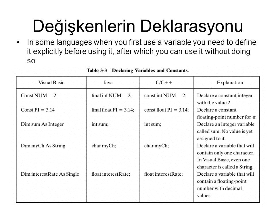 Değişkenlerin Deklarasyonu In some languages when you first use a variable you need to define it explicitly before using it, after which you can use it without doing so.