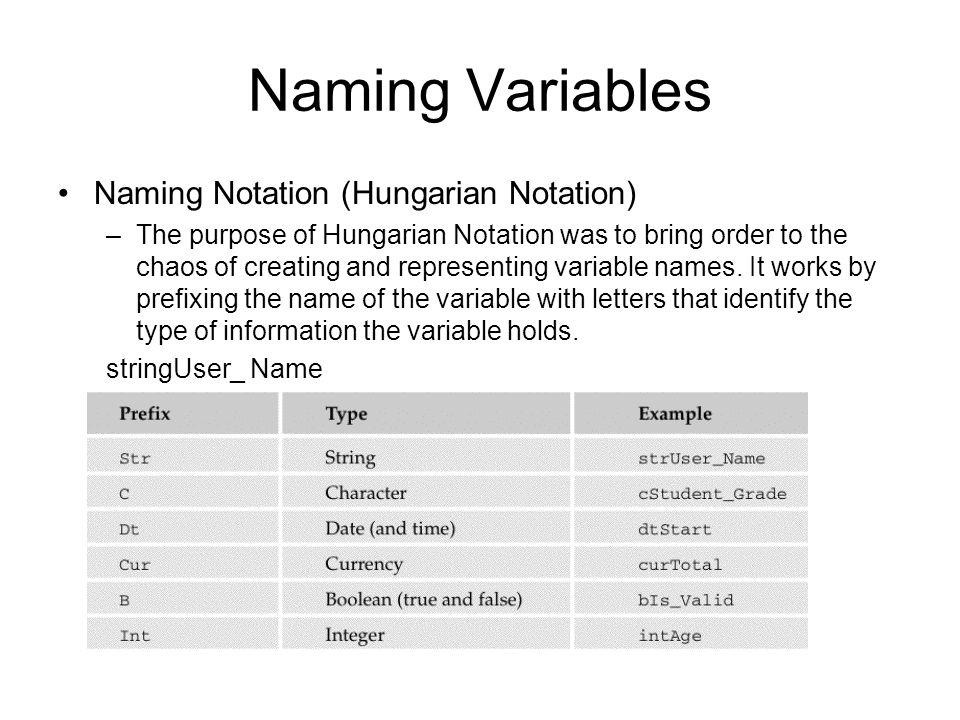 Naming Variables Naming Notation (Hungarian Notation) –The purpose of Hungarian Notation was to bring order to the chaos of creating and representing variable names.