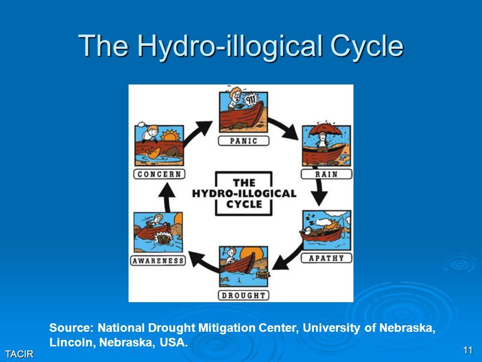 TACIR 11 The Hydro-illogical Cycle Source: National Drought Mitigation Center, University of Nebraska, Lincoln, Nebraska, USA.