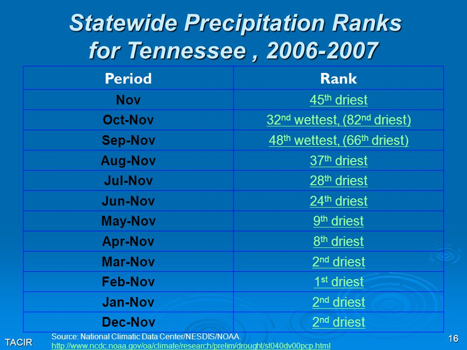 TACIR 16 Statewide Precipitation Ranks for Tennessee, 2006-2007 Source: National Climatic Data Center/NESDIS/NOAA. http://www.ncdc.noaa.gov/oa/climate