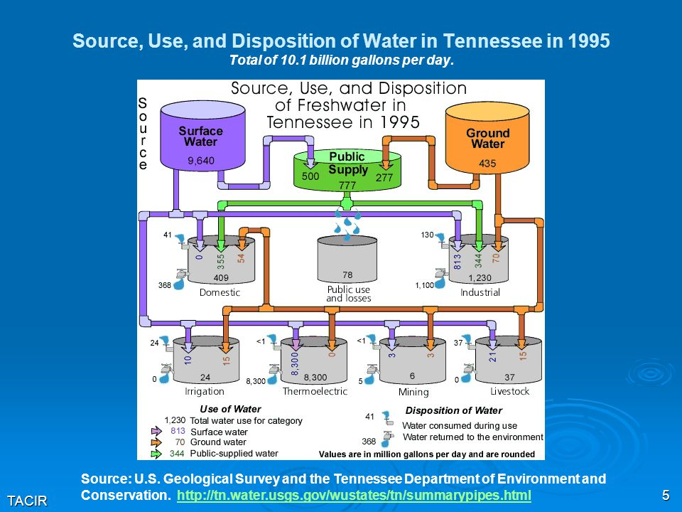 TACIR 5 Source, Use, and Disposition of Water in Tennessee in 1995 Total of 10.1 billion gallons per day.