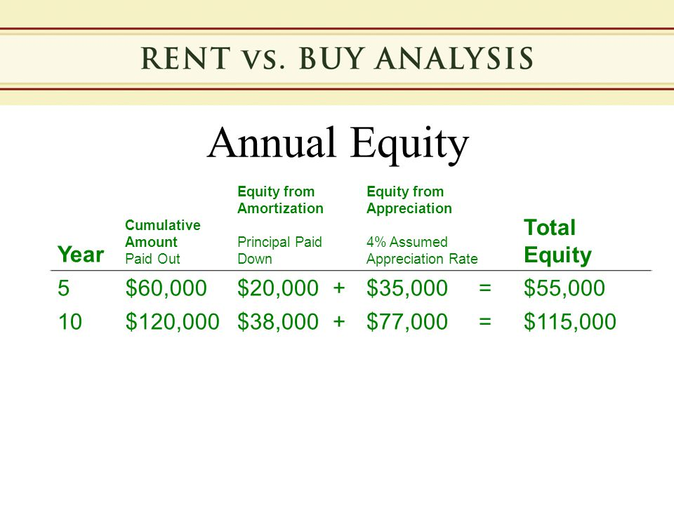 Annual Equity Year Cumulative Amount Paid Out Equity from Amortization Principal Paid Down Equity from Appreciation 4% Assumed Appreciation Rate Total Equity 5$60,000$20,000+$35,000=$55,000 10$120,000$38,000+$77,000=$115,000