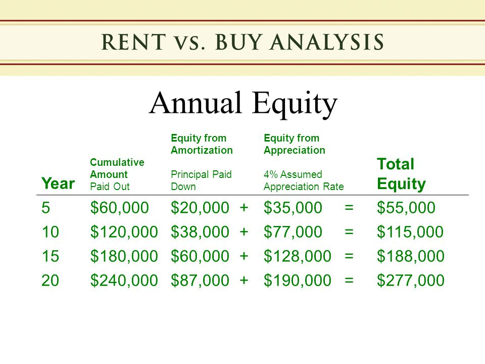 Annual Equity Year Cumulative Amount Paid Out Equity from Amortization Principal Paid Down Equity from Appreciation 4% Assumed Appreciation Rate Total Equity 5$60,000$20,000+$35,000=$55,000 10$120,000$38,000+$77,000=$115,000 15$180,000$60,000+$128,000=$188,000 20$240,000$87,000+$190,000=$277,000