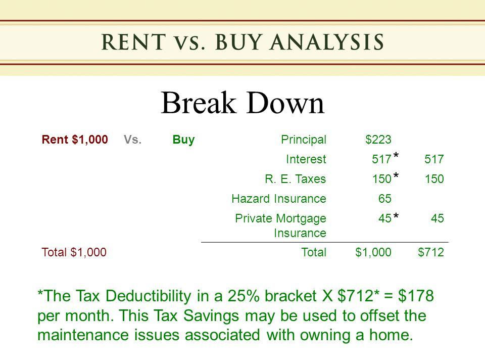 Break Down Rent $1,000Vs. BuyPrincipal$223 Interest517 R. E. Taxes150 Hazard Insurance65 Private Mortgage Insurance 45 Total $1,000Total$1,000$712 *Th