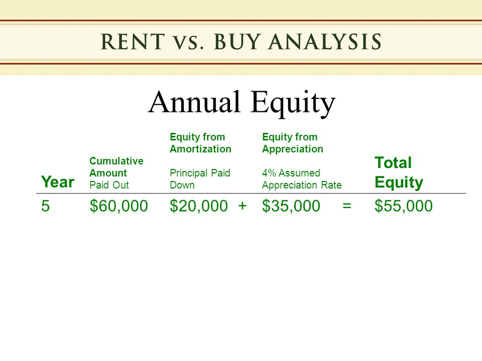Annual Equity Year Cumulative Amount Paid Out Equity from Amortization Principal Paid Down Equity from Appreciation 4% Assumed Appreciation Rate Total Equity 5$60,000$20,000+$35,000=$55,000