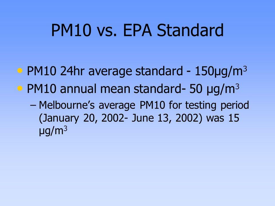 PM10 vs. EPA Standard PM10 24hr average standard - 150μg/m 3 PM10 annual mean standard- 50 μg/m 3 – –Melbourne's average PM10 for testing period (Janu
