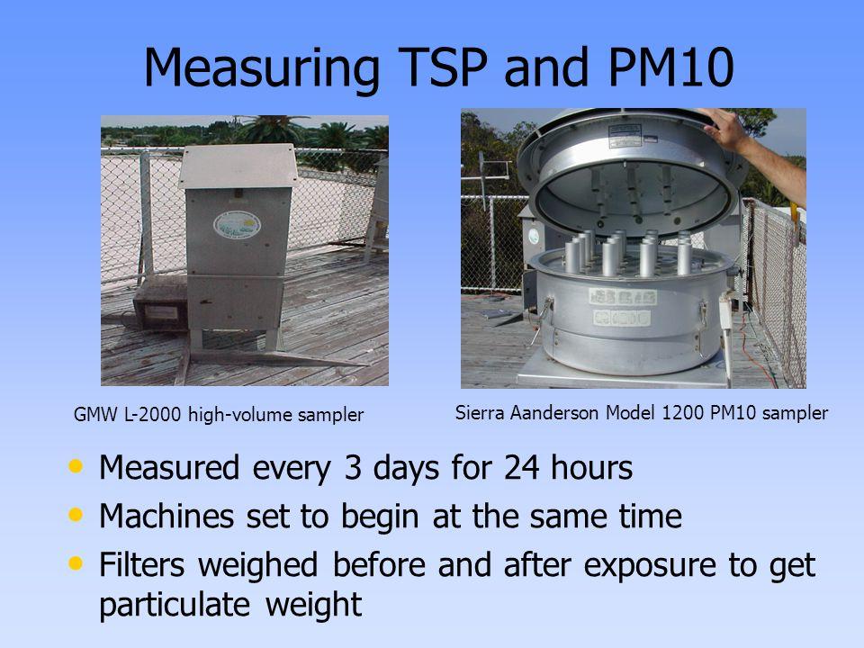 Measuring Flow Dweyer Corp. Flex Tube 24-D Water Manometer GMW G 2000-2 Rotometer High-Volume PM10