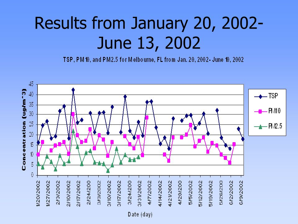 Results from January 20, 2002- June 13, 2002