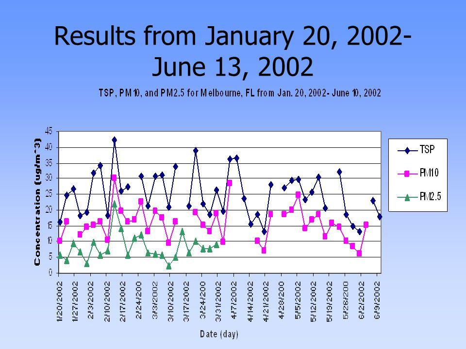 TSP vs. PM10