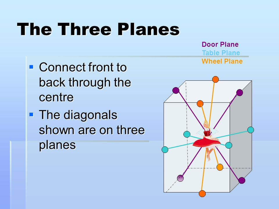 The Three Planes  Connect front to back through the centre  The diagonals shown are on three planes Door Plane Table Plane Wheel Plane