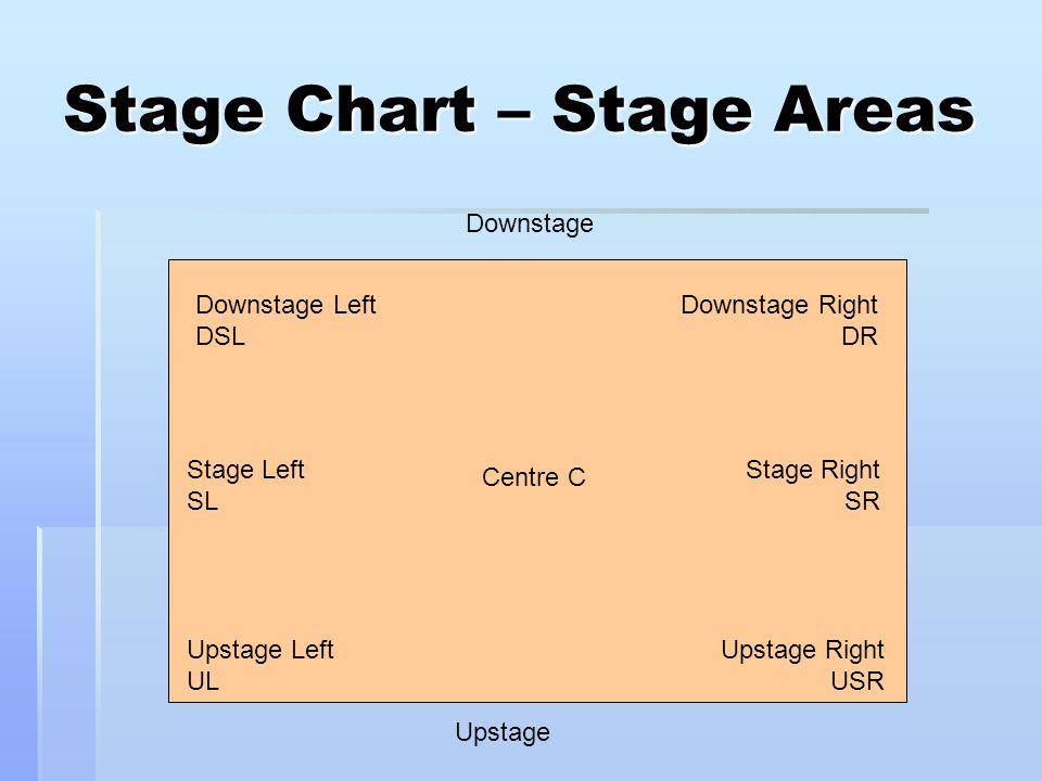 Stage Chart – Stage Areas Upstage Downstage Downstage Left DSL Stage Left SL Upstage Left UL Centre C Downstage Right DR Stage Right SR Upstage Right USR