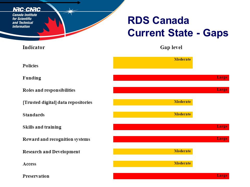 RDS Canada Current State - Gaps IndicatorGap level Policies Moderate Funding Large Roles and responsibilities Large [Trusted digital] data repositories Moderate Standards Moderate Skills and training Large Reward and recognition systems Large Research and Development Moderate Access Moderate Preservation Large