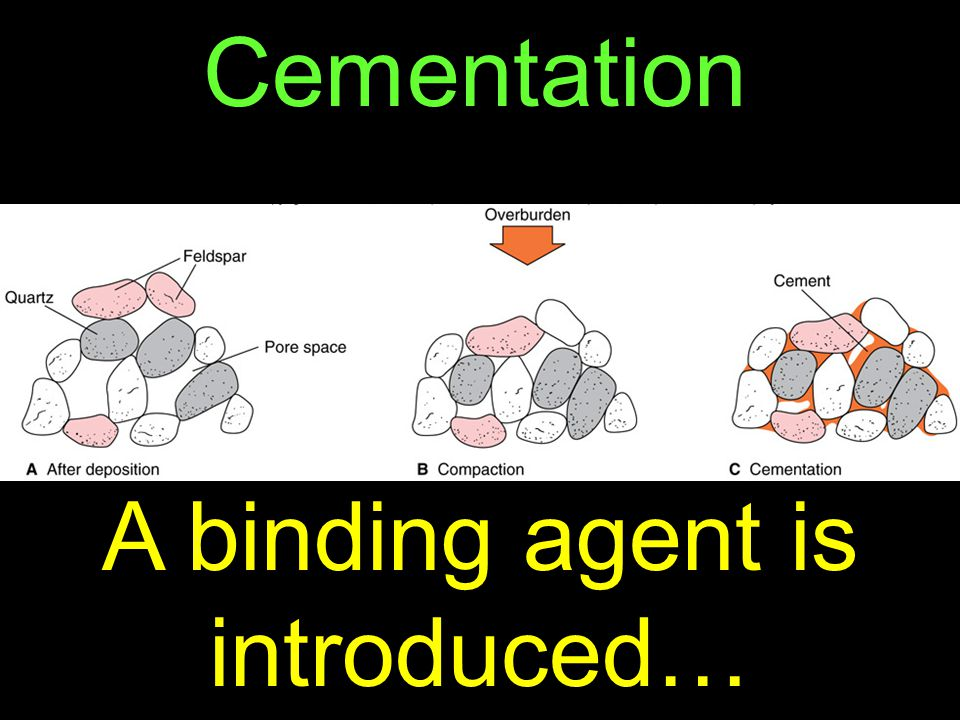 58 Cementation A binding agent is introduced…