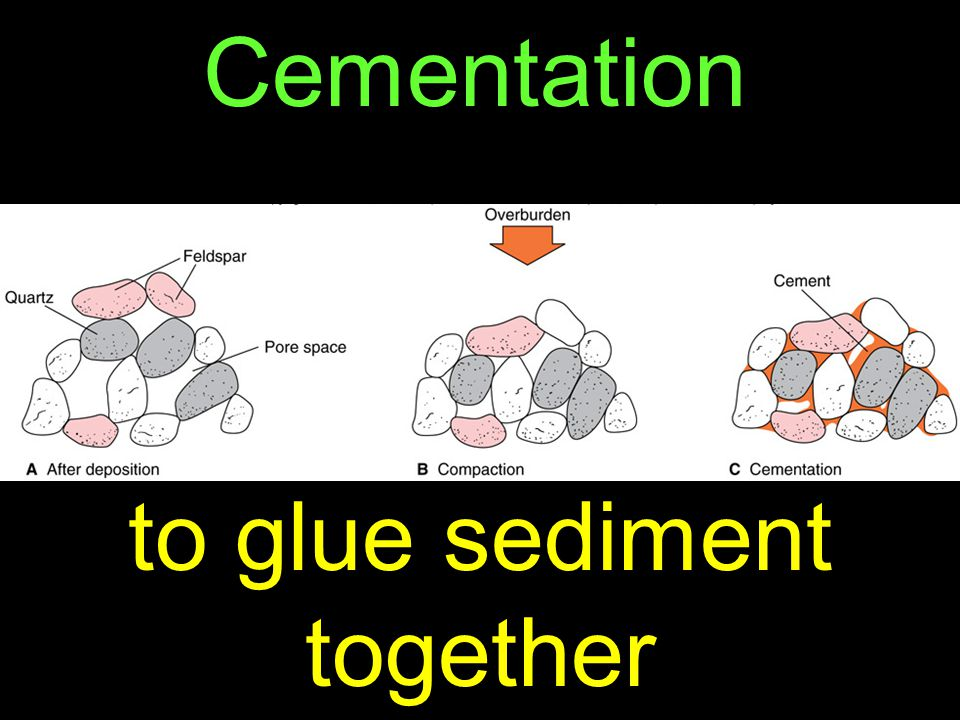59 Cementation to glue sediment together