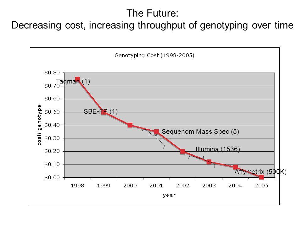 The Future: Decreasing cost, increasing throughput of genotyping over time Taqman (1) SBE-FP (1) Affymetrix (500K) Sequenom Mass Spec (5) Illumina (15