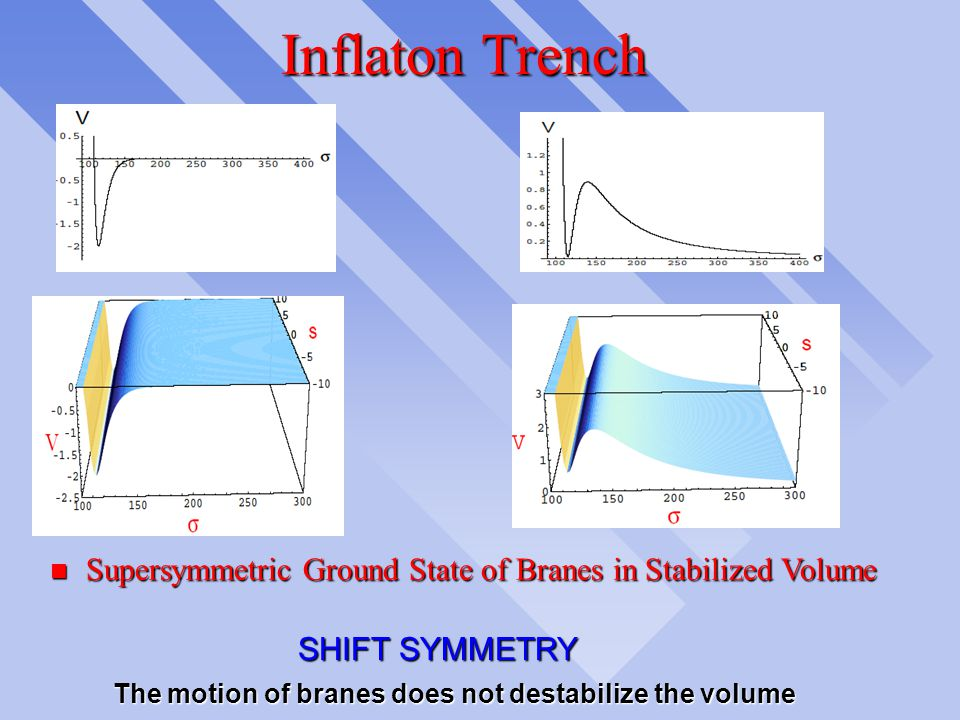 Supersymmetry and Inflation n Hybrid Inflation n F-term, D-term Inflation n Include Volume Stabilization: F-term for KKLT+ Shift Symmetry slightly bro