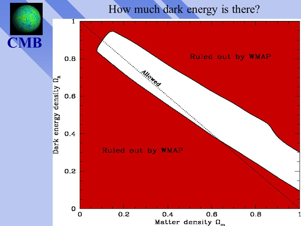 Cmbgg OmOl CMB flat closed open How much dark energy is there?
